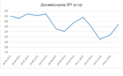 Динамика SPY